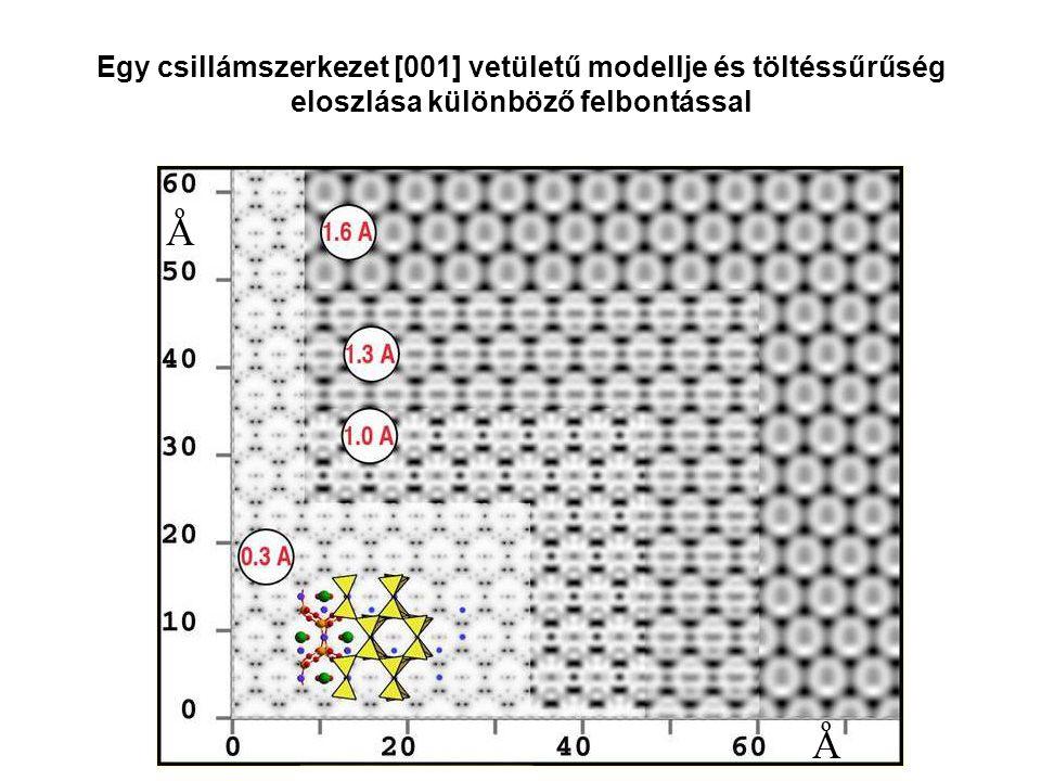 Egy csillámszerkezet [001] vetületű modellje és töltéssűrűség eloszlása különböző felbontással